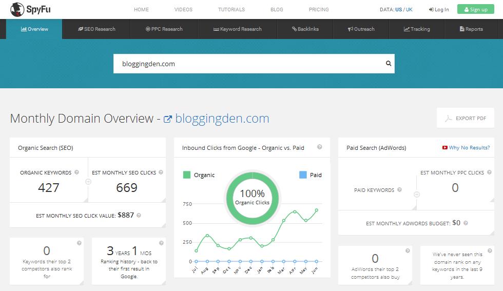 spyfu result page