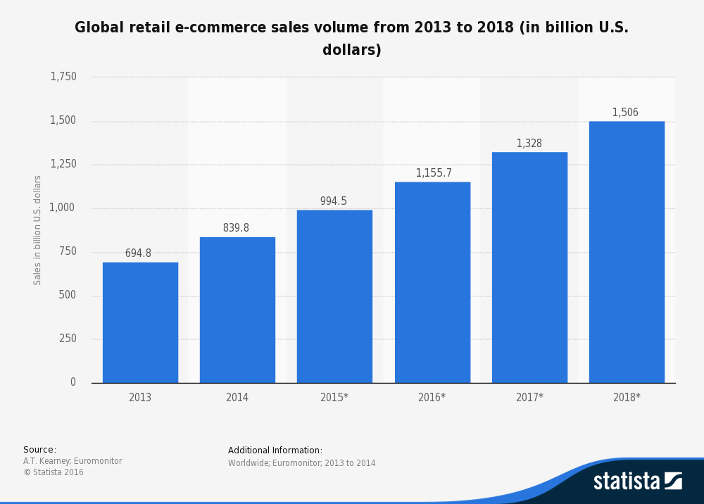 global retail ecommerce sales volume