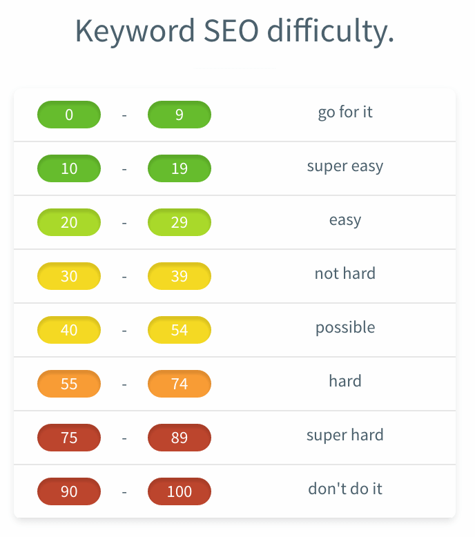keyword difficulty score table