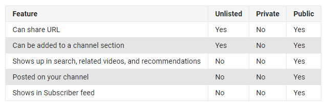 video privacy settings in youtube