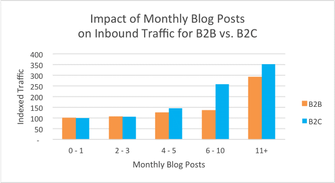 impact of Monthly blog posts - evergreen seo tips